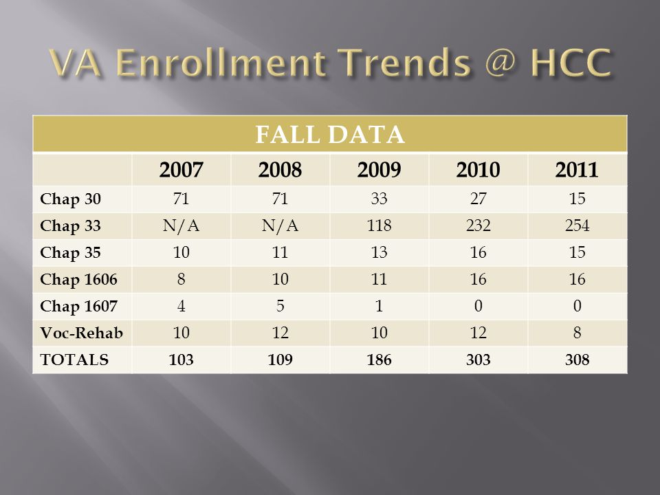  Pro-rating of the housing stipend (as of 1 August 2011): prior to that date, students using this benefit needed to be enrolled greater than half-time with at least one class in residence in order to receive the full housing stipend  Currently, student must be enrolled full-time with at least one course in-residence; if the student is enrolled less than full-time but greater than half-time, the housing stipend will be pro-rated