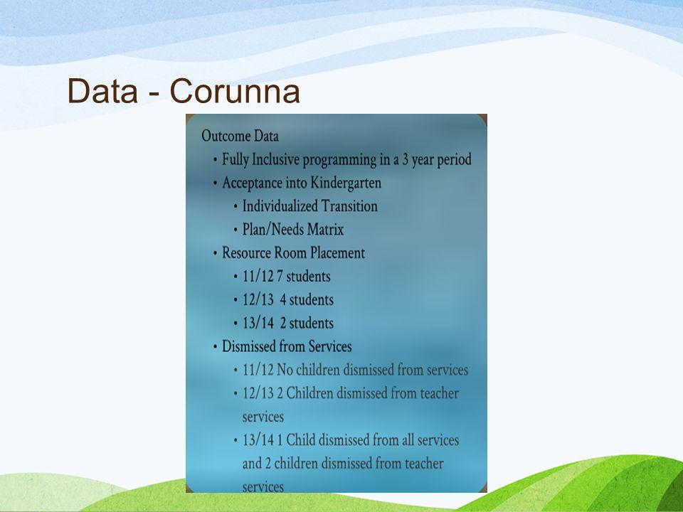 Data - Corunna