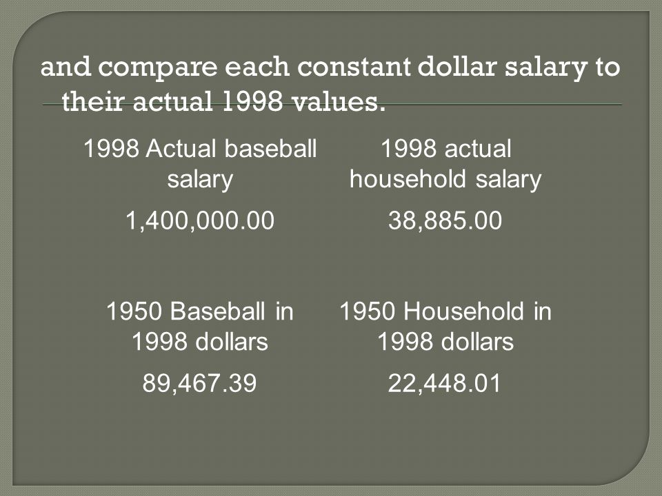 b.Have baseball player salaries risen faster than the salaries of the average worker.