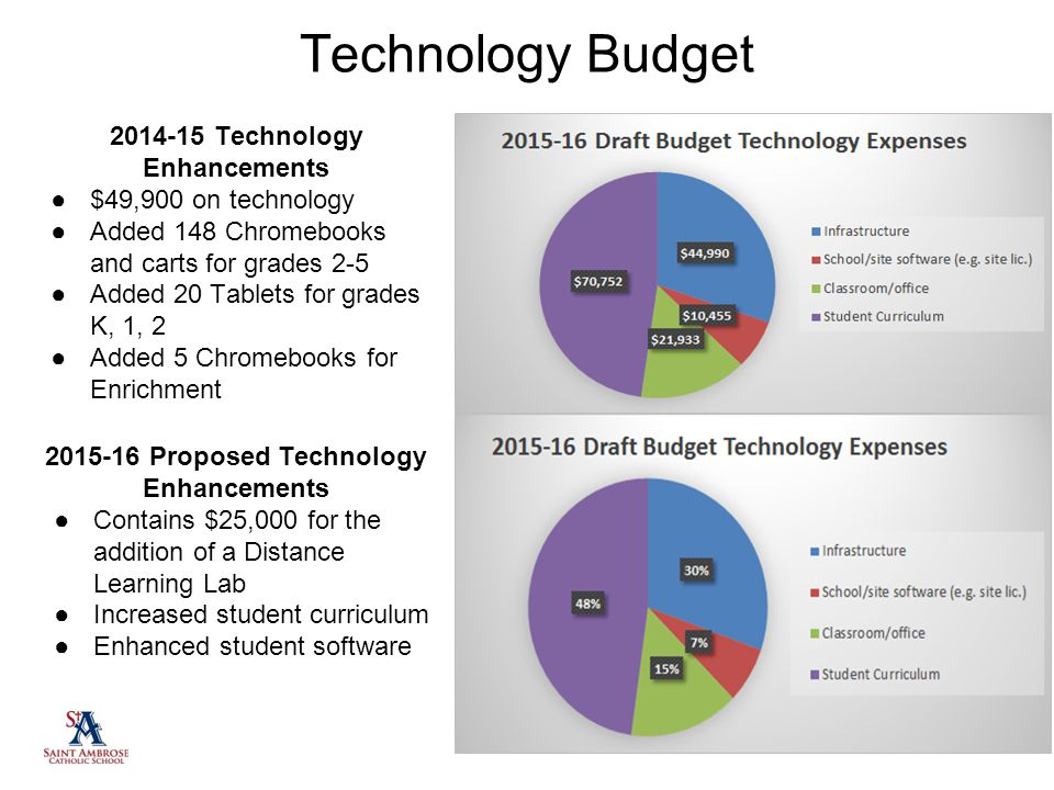 Technology Budget 2014-15 Technology Enhancements ●$49,900 on technology ●Added 148 Chromebooks and carts for grades 2-5 ●Added 20 Tablets for grades