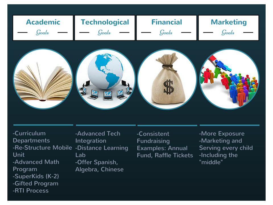 2015 SAS Strategic Plan Goals