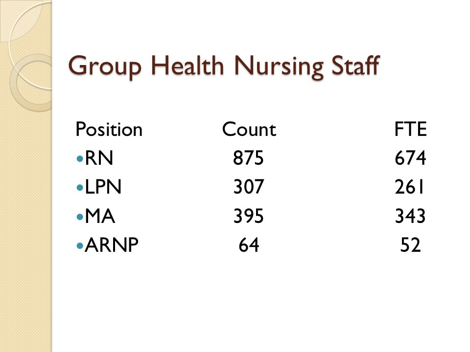 Group Health Nursing Staff PositionCountFTE RN875674 LPN307261 MA395343 ARNP6452