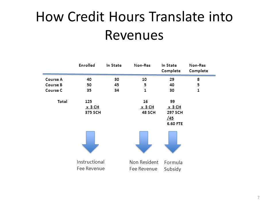 How Credit Hours Translate into Revenues Course A403010298 Course B5045 5405 Course C3534 1301 EnrolledIn StateNon-ResIn StateNon-ResComplete 16 x 3 CH 48 SCH Total125 x 3 CH 375 SCH 99 x 3 CH 297 SCH /45 6.60 FTE Instructional Fee Revenue Non Resident Fee Revenue Formula Subsidy 7
