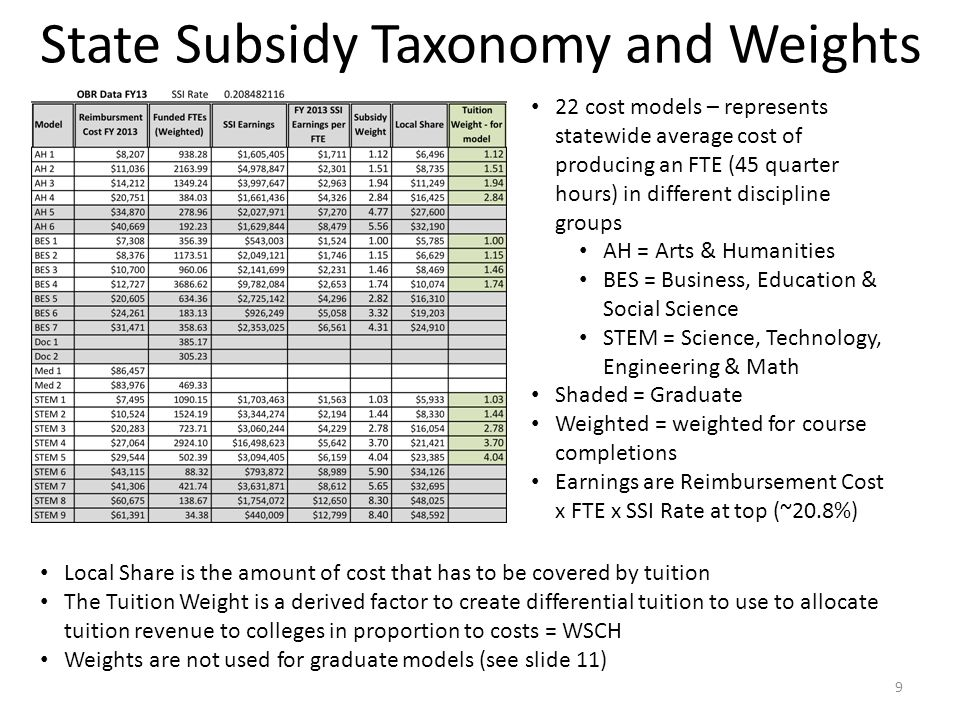 22 cost models – represents statewide average cost of producing an FTE (45 quarter hours) in different discipline groups AH = Arts & Humanities BES = Business, Education & Social Science STEM = Science, Technology, Engineering & Math Shaded = Graduate Weighted = weighted for course completions Earnings are Reimbursement Cost x FTE x SSI Rate at top (~20.8%) Local Share is the amount of cost that has to be covered by tuition The Tuition Weight is a derived factor to create differential tuition to use to allocate tuition revenue to colleges in proportion to costs = WSCH Weights are not used for graduate models (see slide 11) State Subsidy Taxonomy and Weights 9