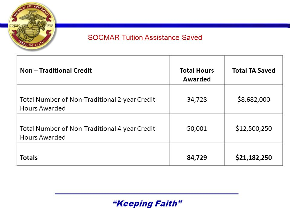 SOCMAR Tuition Assistance Saved Non – Traditional CreditTotal Hours Awarded Total TA Saved Total Number of Non-Traditional 2-year Credit Hours Awarded