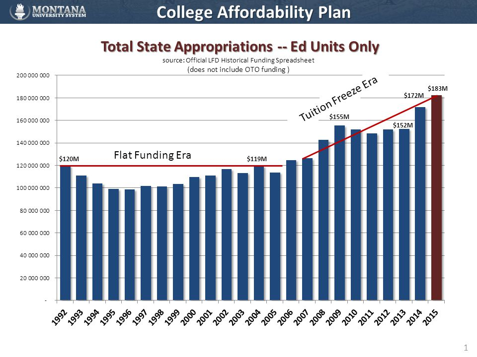 1 College Affordability Plan Flat Funding Era Tuition Freeze Era