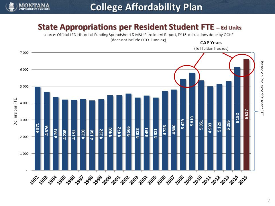 2 CAP Years (full tuition freezes) College Affordability Plan