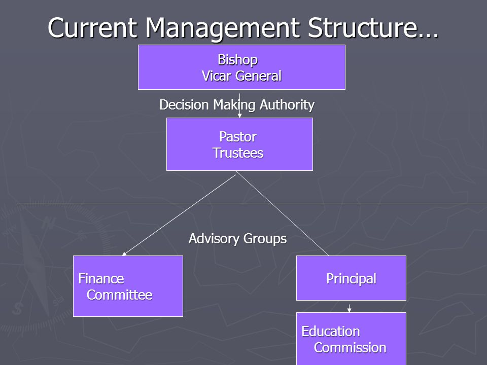 Current Management Structure… Diocese - Bishop Bishop Vicar General PastorTrustees Finance Committee CommitteePrincipal Education Commission Commission Advisory Groups Decision Making Authority