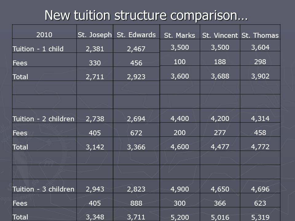 New tuition structure comparison… 2010St.
