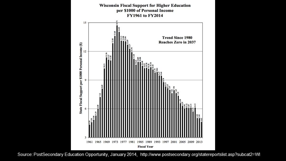 Source: PostSecondary Education Opportunity, January 2014, http://www.postsecondary.org/statereportslist.asp subcat2=WI ​
