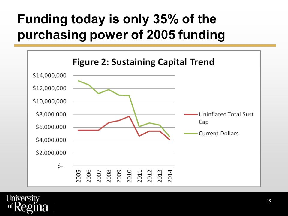 Funding today is only 35% of the purchasing power of 2005 funding 18