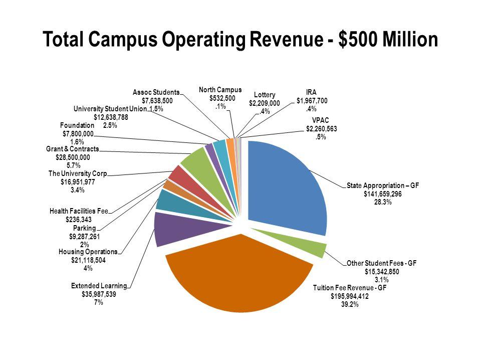 Total Campus Operating Revenue - $500 Million