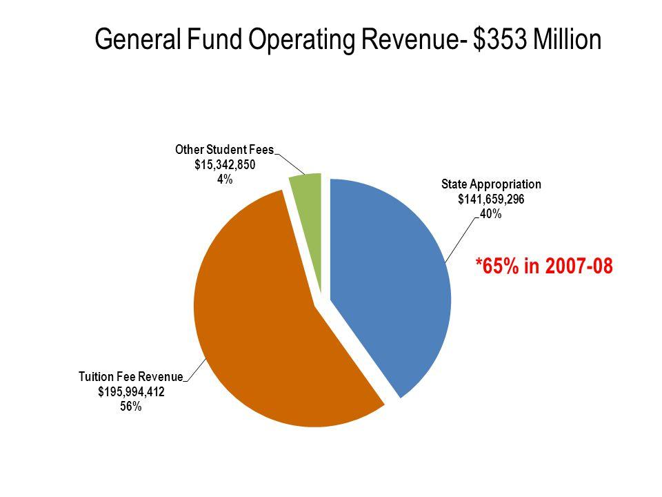 General Fund Operating Revenue- $353 Million *65% in 2007-08