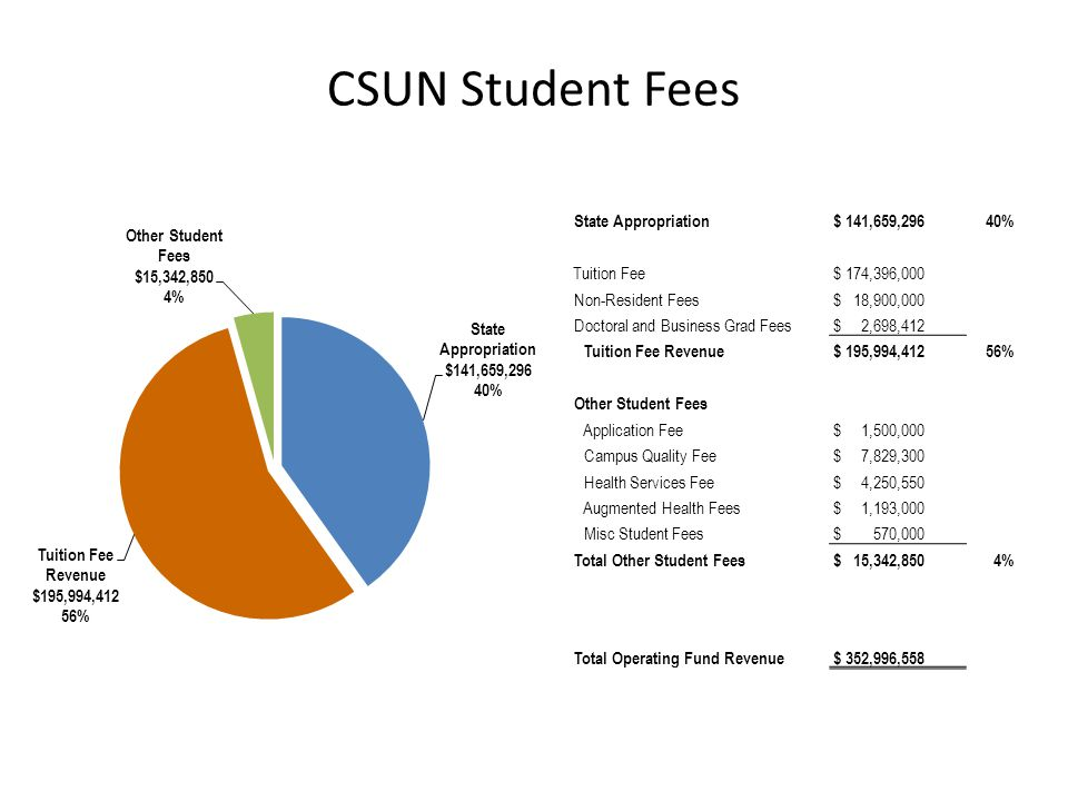 CSUN Student Fees State Appropriation $ 141,659,29640% Tuition Fee $ 174,396,000 Non-Resident Fees $ 18,900,000 Doctoral and Business Grad Fees $ 2,69