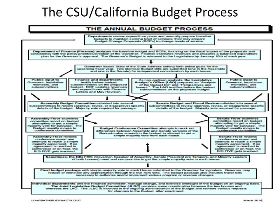 The CSU/California Budget Process 5