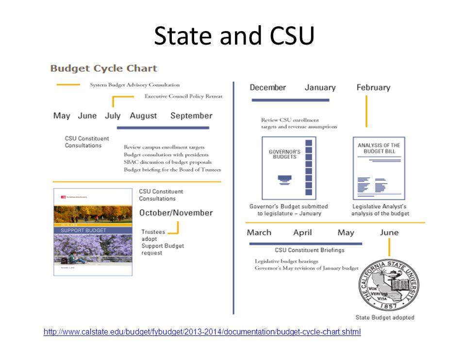 State and CSU http://www.calstate.edu/budget/fybudget/2013-2014/documentation/budget-cycle-chart.shtml