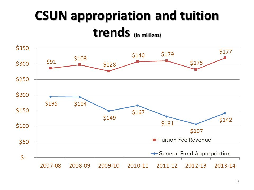 CSUN Tuition Fee Revenue and Support Appropriation Shift 10
