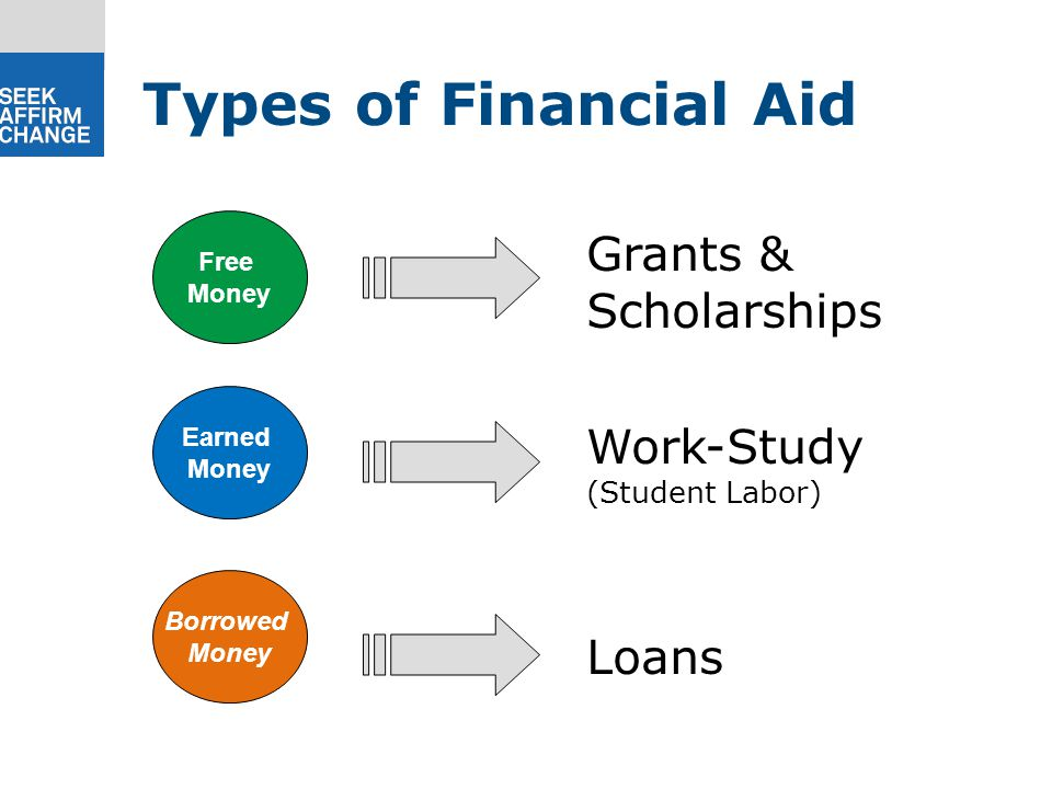 Free Money Earned Money Borrowed Money Grants & Scholarships Loans Work-Study (Student Labor) Types of Financial Aid