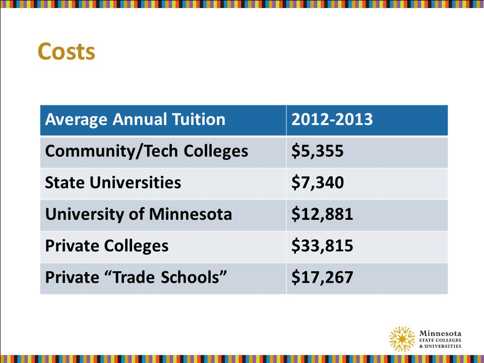 Costs Average Annual Tuition2012-2013 Community/Tech Colleges$5,355 State Universities$7,340 University of Minnesota$12,881 Private Colleges$33,815 Private Trade Schools $17,267