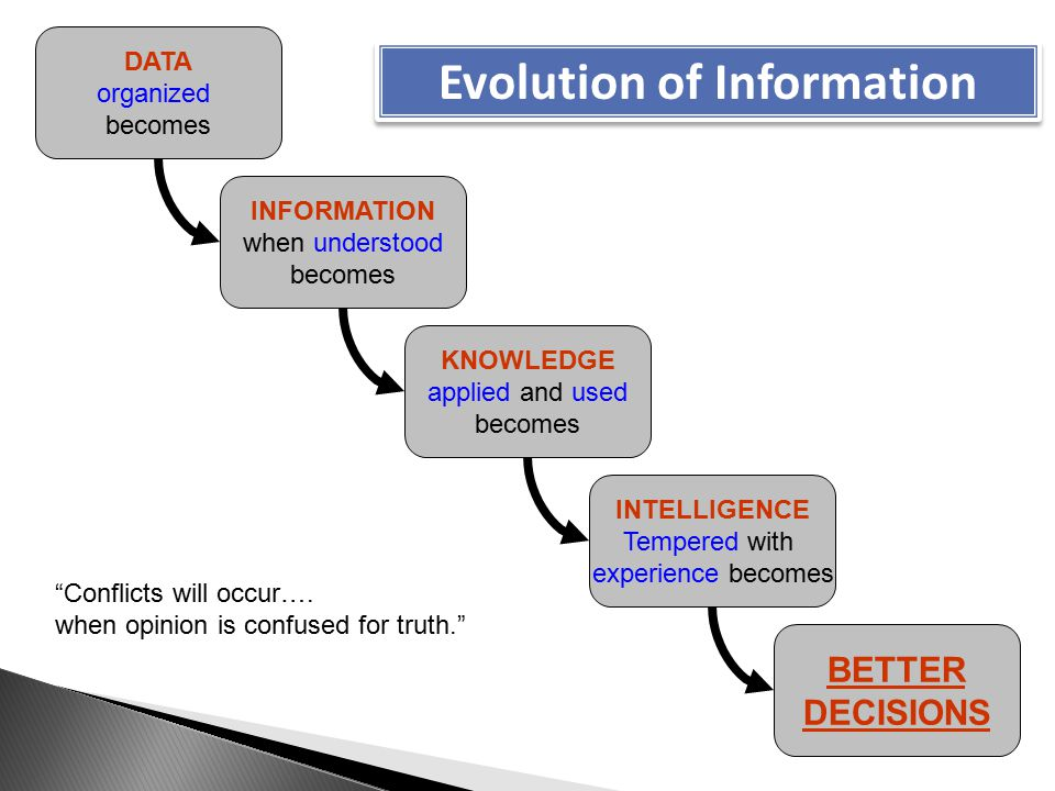 DATA organized becomes INFORMATION when understood becomes KNOWLEDGE applied and used becomes INTELLIGENCE Tempered with experience becomes BETTER DECISIONS Evolution of Information Conflicts will occur….