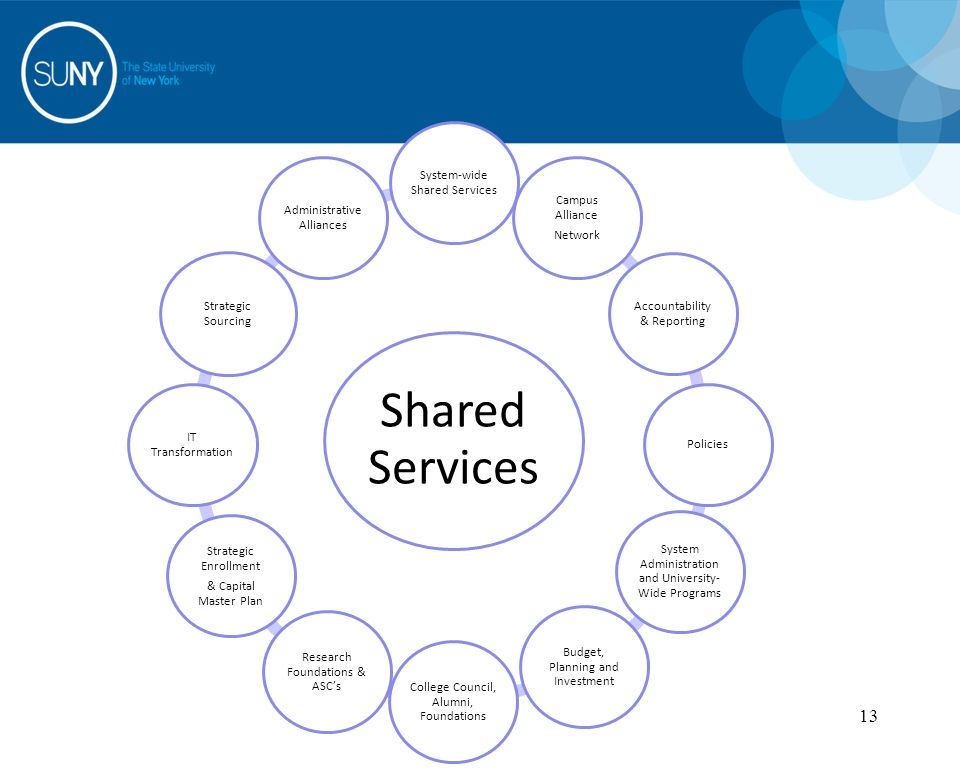 13 Shared Services System-wide Shared Services Campus Alliance Network Accountability & Reporting Policies System Administration and University- Wide