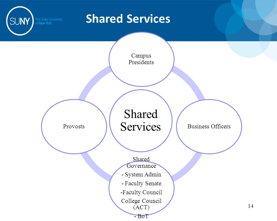 14 Shared Services 14 Shared Services Campus Presidents Business Officers Shared Governance - System Admin - Faculty Senate -Faculty Council College Council (ACT) - BoT Provosts