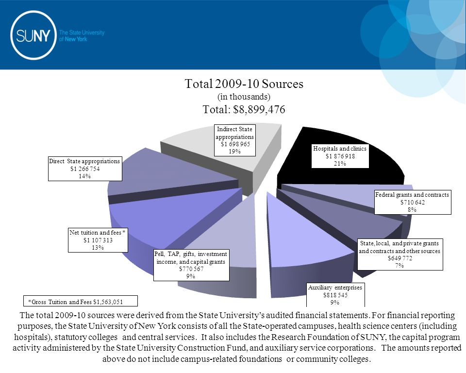 The total 2009-10 sources were derived from the State University's audited financial statements. For financial reporting purposes, the State Universit