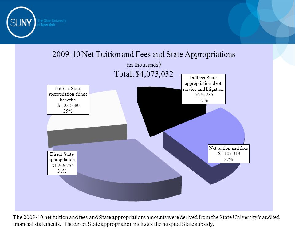 The 2009-10 net tuition and fees and State appropriations amounts were derived from the State University's audited financial statements. The direct St