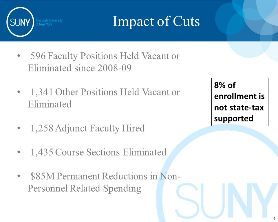 596 Faculty Positions Held Vacant or Eliminated since 2008-09 1,341 Other Positions Held Vacant or Eliminated 1,258 Adjunct Faculty Hired 1,435 Course Sections Eliminated $85M Permanent Reductions in Non- Personnel Related Spending 8% of enrollment is not state-tax supported 4