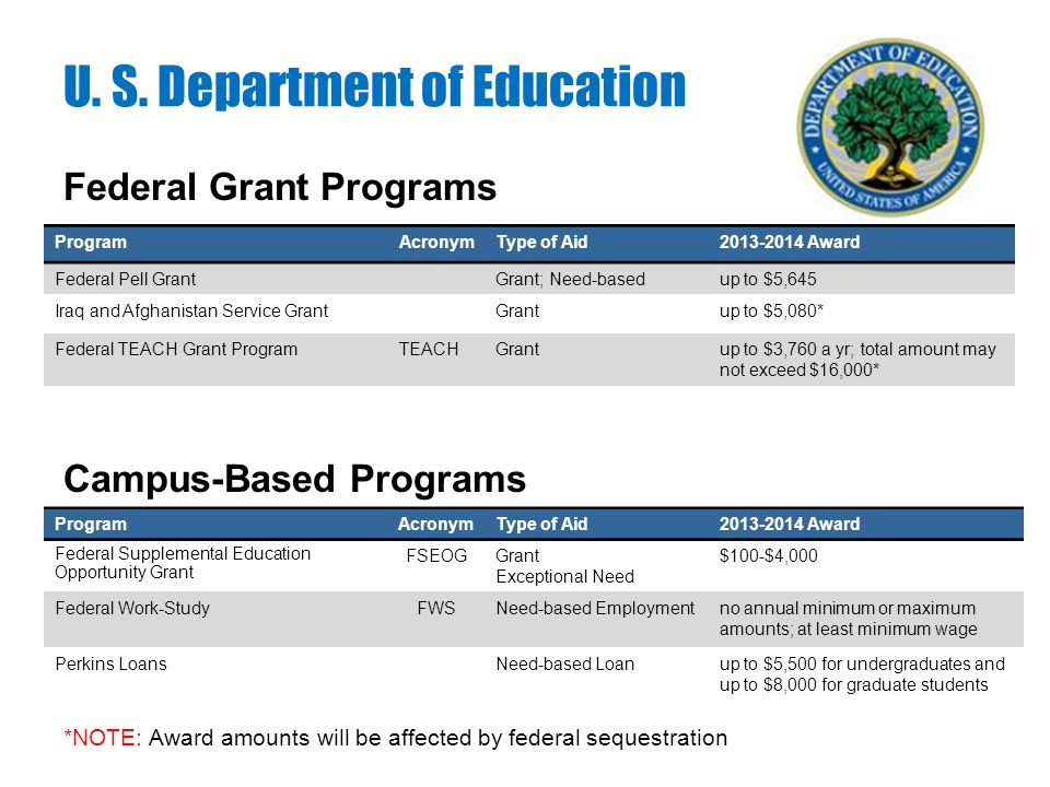 Federal Grant Programs U. S. Department of Education ProgramAcronymType of Aid2013-2014 Award Federal Pell GrantGrant; Need-basedup to $5,645 Iraq and