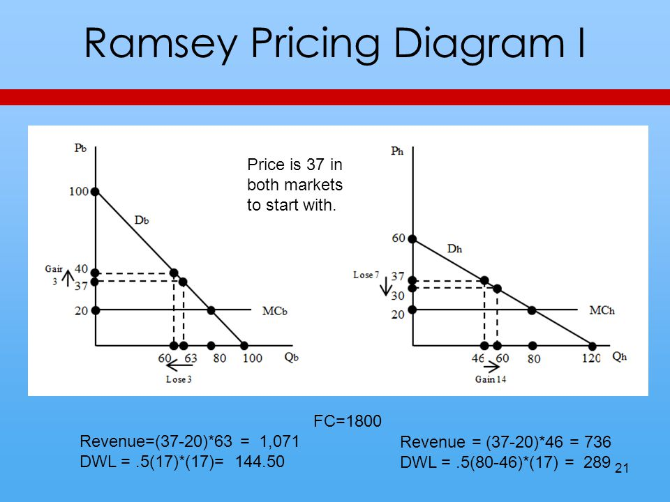 Ramsey Pricing Diagram I FC=1800 Revenue=(37-20)*63 = 1,071 DWL =.5(17)*(17)= 144.50 Revenue = (37-20)*46 = 736 DWL =.5(80-46)*(17) = 289 Price is 37 in both markets to start with.