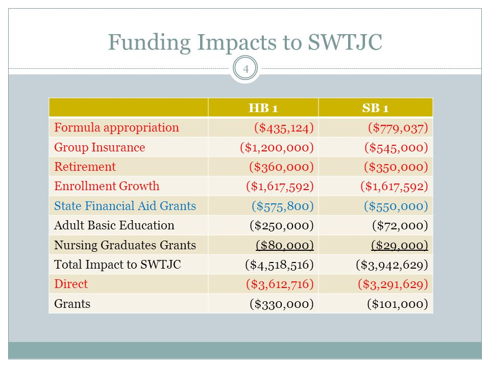 Funding Impacts to SWTJC HB 1SB 1 Formula appropriation($435,124)($779,037) Group Insurance($1,200,000)($545,000) Retirement($360,000)($350,000) Enrol