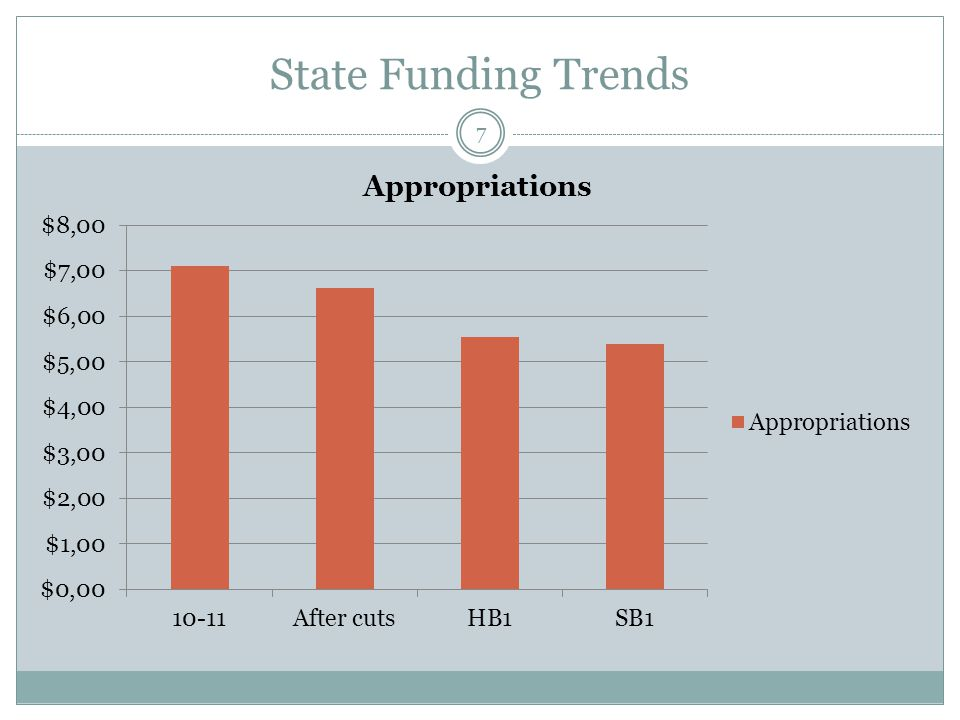 State Funding Trends 7