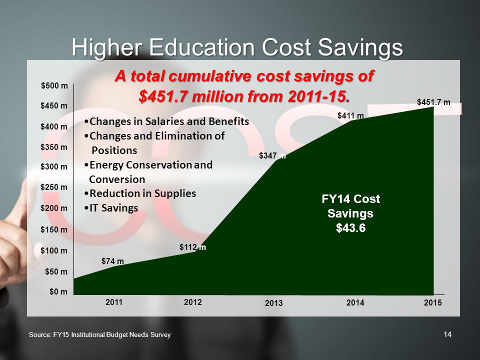 A total cumulative cost savings of $451.7 million from 2011-15.