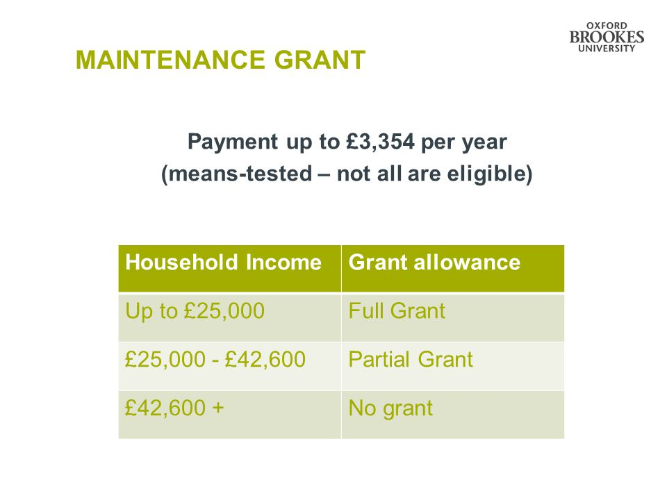 MAINTENANCE GRANT Payment up to £3,354 per year (means-tested – not all are eligible) Household IncomeGrant allowance Up to £25,000Full Grant £25,000 - £42,600Partial Grant £42,600 +No grant