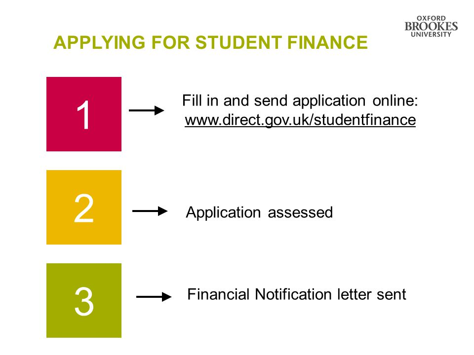 APPLYING FOR STUDENT FINANCE 1 2 3 Fill in and send application online: www.direct.gov.uk/studentfinance Application assessed Financial Notification letter sent