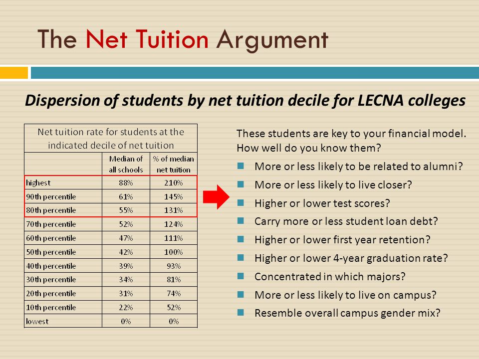 Dispersion of students by net tuition decile for LECNA colleges The Net Tuition Argument These students are key to your financial model.