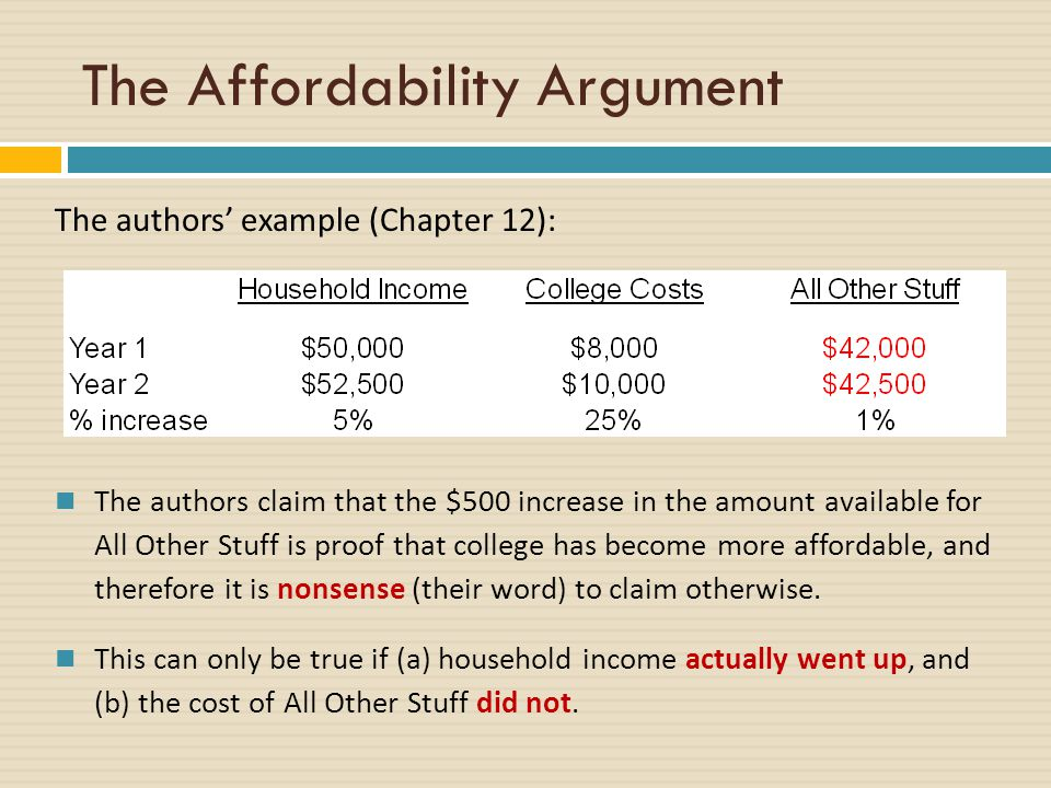 The Affordability Argument The authors' example (Chapter 12): The authors claim that the $500 increase in the amount available for All Other Stuff is proof that college has become more affordable, and therefore it is nonsense (their word) to claim otherwise.