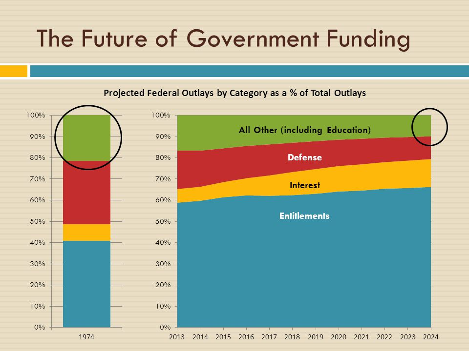 The Future of Government Funding Projected Federal Outlays by Category as a % of Total Outlays Entitlements Interest Defense All Other (including Education)