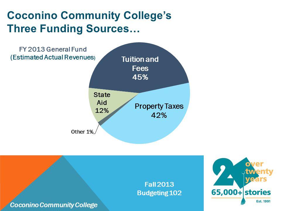 Coconino Community College's Three Funding Sources… Fall 2013 Budgeting 102 Coconino Community College