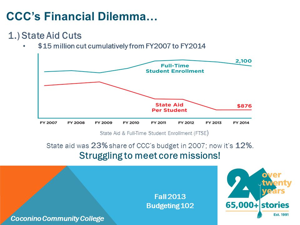 1.) State Aid Cuts $15 million cut cumulatively from FY2007 to FY2014 State aid was 23% share of CCC's budget in 2007; now it's 12%. State Aid & Full-
