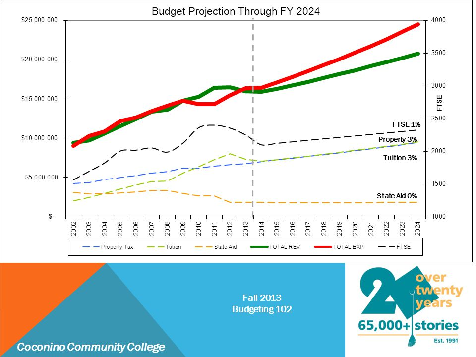 Coconino Community College Fall 2013 Budgeting 102