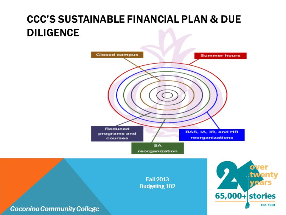 CCC'S SUSTAINABLE FINANCIAL PLAN & DUE DILIGENCE Coconino Community College Fall 2013 Budgeting 102