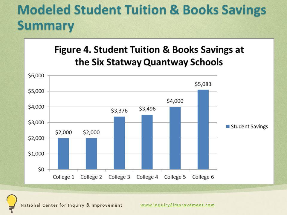 www.inquiry2improvement.com National Center for Inquiry & Improvement Modeled Student Tuition & Books Savings Summary