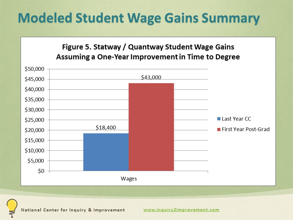 www.inquiry2improvement.com National Center for Inquiry & Improvement Modeled Student Wage Gains Summary