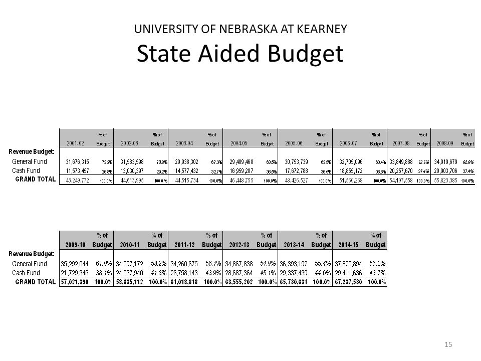 UNIVERSITY OF NEBRASKA AT KEARNEY State Aided Budget 15