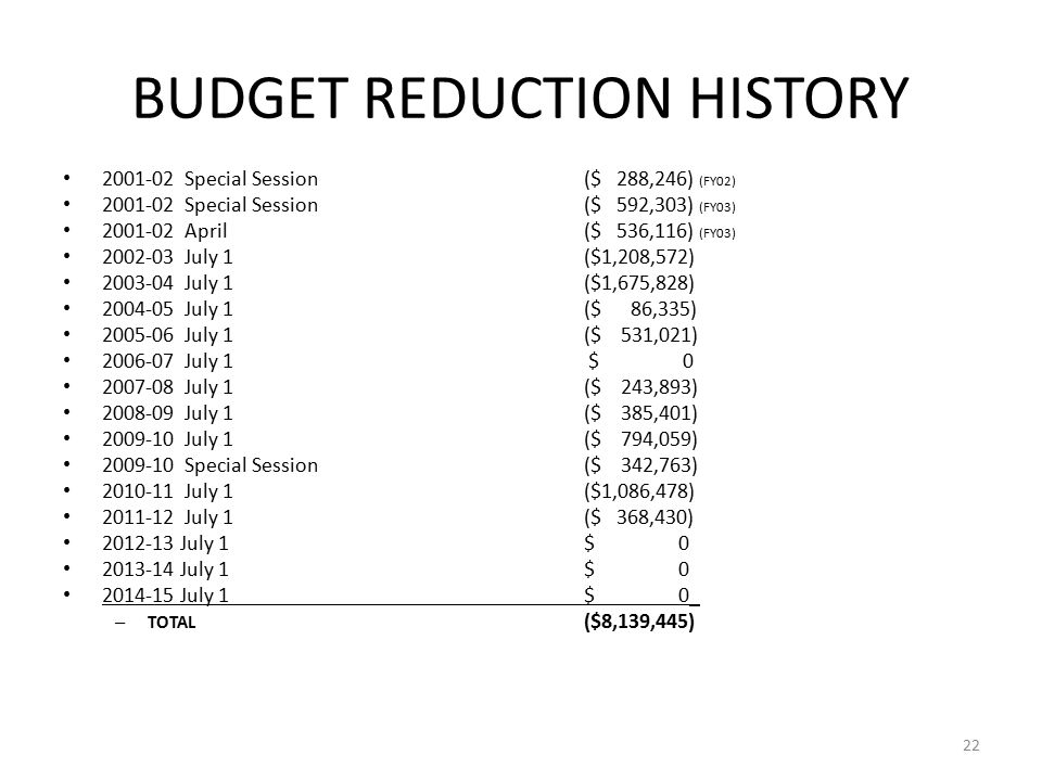 BUDGET REDUCTION HISTORY Special Session ($ 288,246) (FY02) Special Session($ 592,303) (FY03) April($ 536,116) (FY03) July 1($1,208,572) July 1($1,675,828) July 1($ 86,335) July 1($ 531,021) July 1 $ July 1($ 243,893) July 1($ 385,401) July 1($ 794,059) Special Session($ 342,763) July 1($1,086,478) July 1($ 368,430) July 1$ July 1$ July 1$ 0_ – TOTAL ($8,139,445) 22