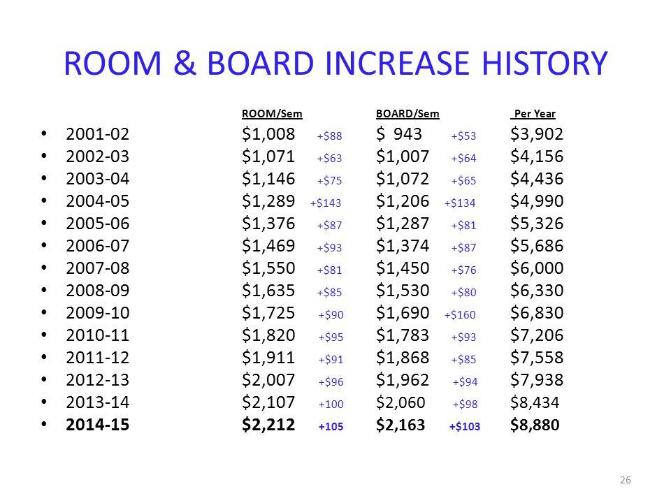 ROOM & BOARD INCREASE HISTORY ROOM/Sem BOARD/Sem Per Year 2001-02$1,008 +$88 $ 943 +$53 $3,902 2002-03$1,071 +$63 $1,007 +$64 $4,156 2003-04$1,146 +$75 $1,072 +$65 $4,436 2004-05$1,289 +$143 $1,206 +$134 $4,990 2005-06$1,376 +$87 $1,287 +$81 $5,326 2006-07$1,469 +$93 $1,374 +$87 $5,686 2007-08$1,550 +$81 $1,450 +$76 $6,000 2008-09$1,635 +$85 $1,530 +$80 $6,330 2009-10$1,725 +$90 $1,690 +$160 $6,830 2010-11$1,820 +$95 $1,783 +$93 $7,206 2011-12$1,911 +$91 $1,868 +$85 $7,558 2012-13$2,007 +$96 $1,962 +$94 $7,938 2013-14$2,107 +100 $2,060 +$98 $8,434 2014-15$2,212 +105 $2,163 +$103 $8,880 26