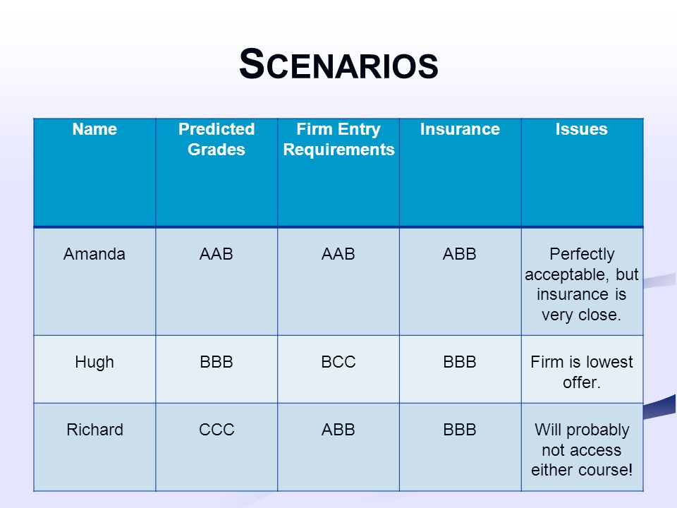 S CENARIOS NamePredicted Grades Firm Entry Requirements InsuranceIssues AmandaAAB ABBPerfectly acceptable, but insurance is very close. HughBBBBCCBBBF