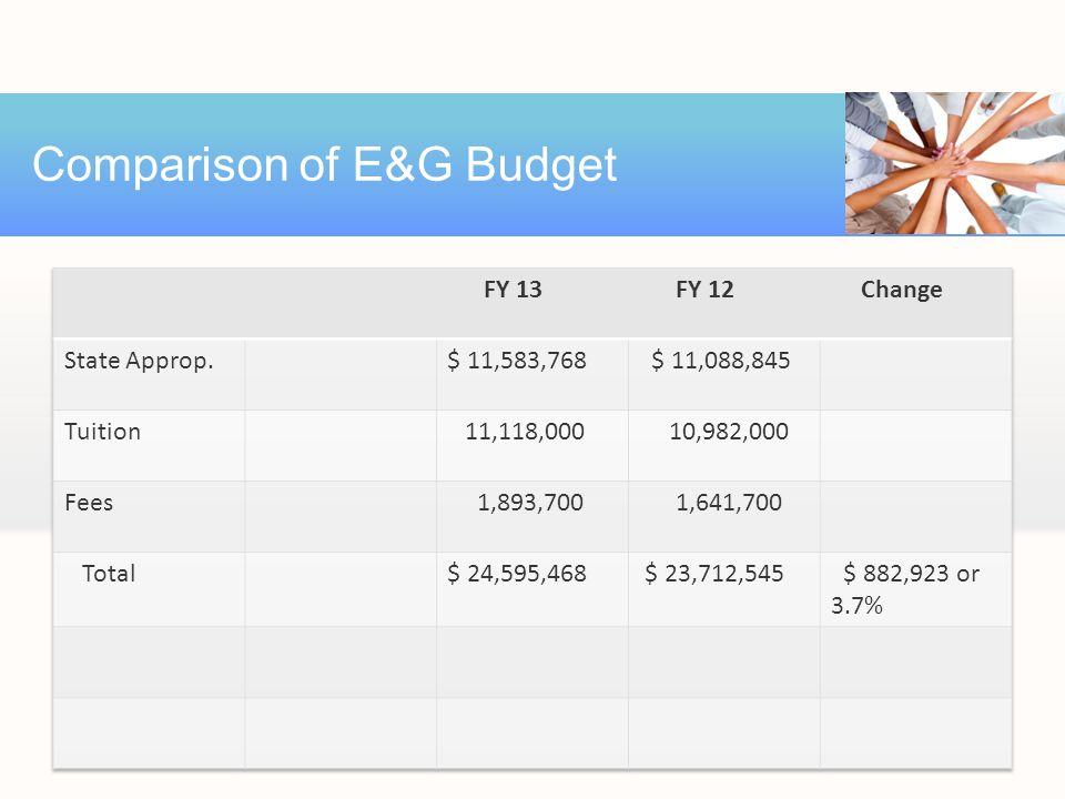Comparison of E&G Budget